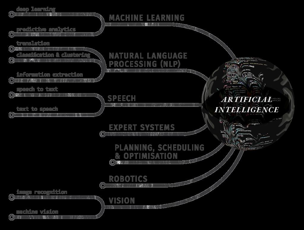 Schema arbre IA - Antoine Thibaudeau - Ugict 2020